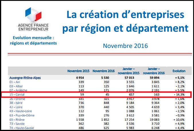 Stats création d'entreprises dans le Cantal